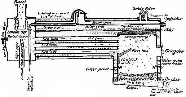Lancashire Boiler Block Diagram - Circuit Connection Diagram •